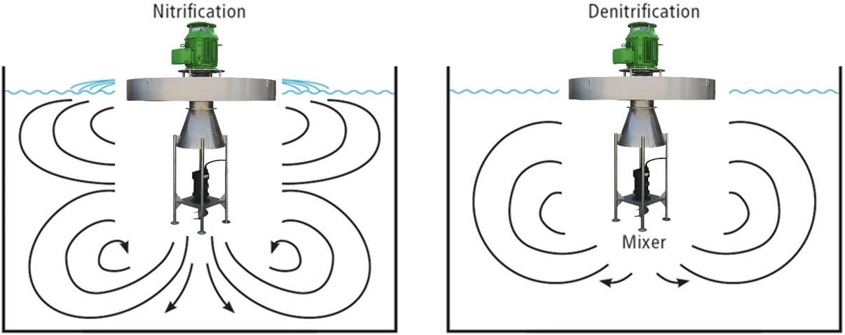 Funktion von kombinierten Oberflächenbelüftern und Mischern