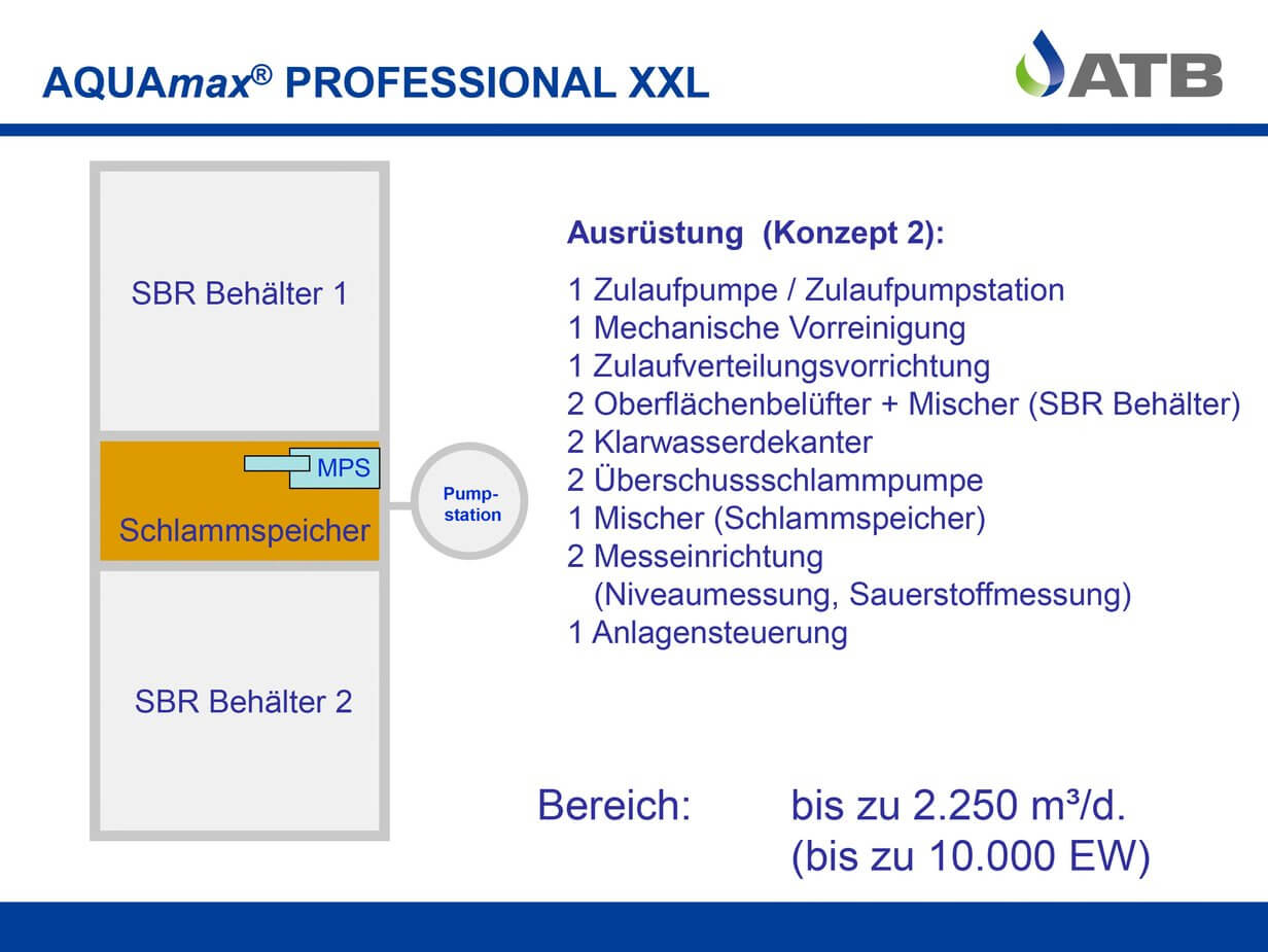 Zweites Konzept für die AQUAmax Professional XXL
