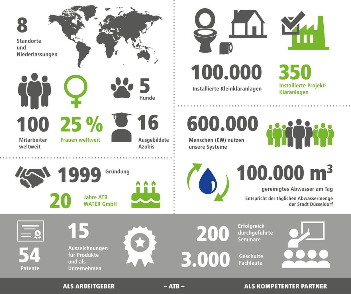Wichtige Zahlen und Fakten über das Unternehmen ATB