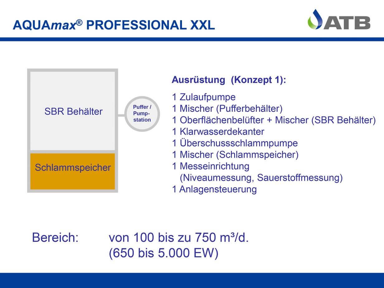 Konzept für die AQUAmax Professional XXL
