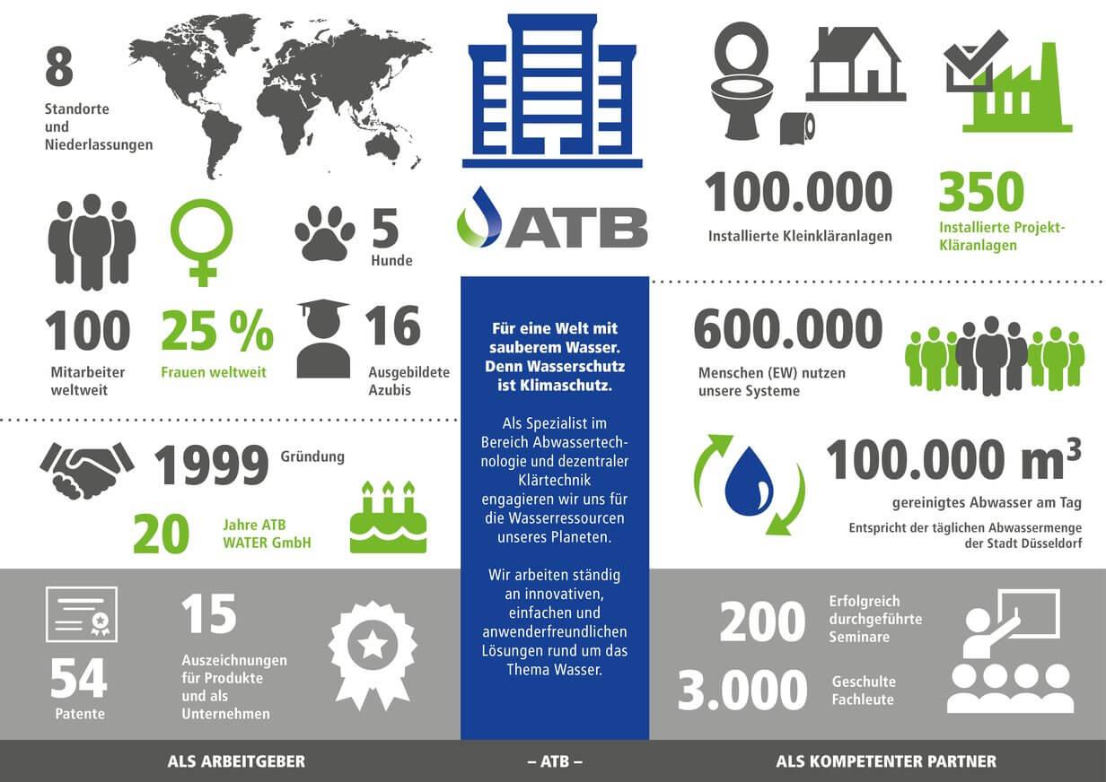 Wichtige Fakten über unsere Firma